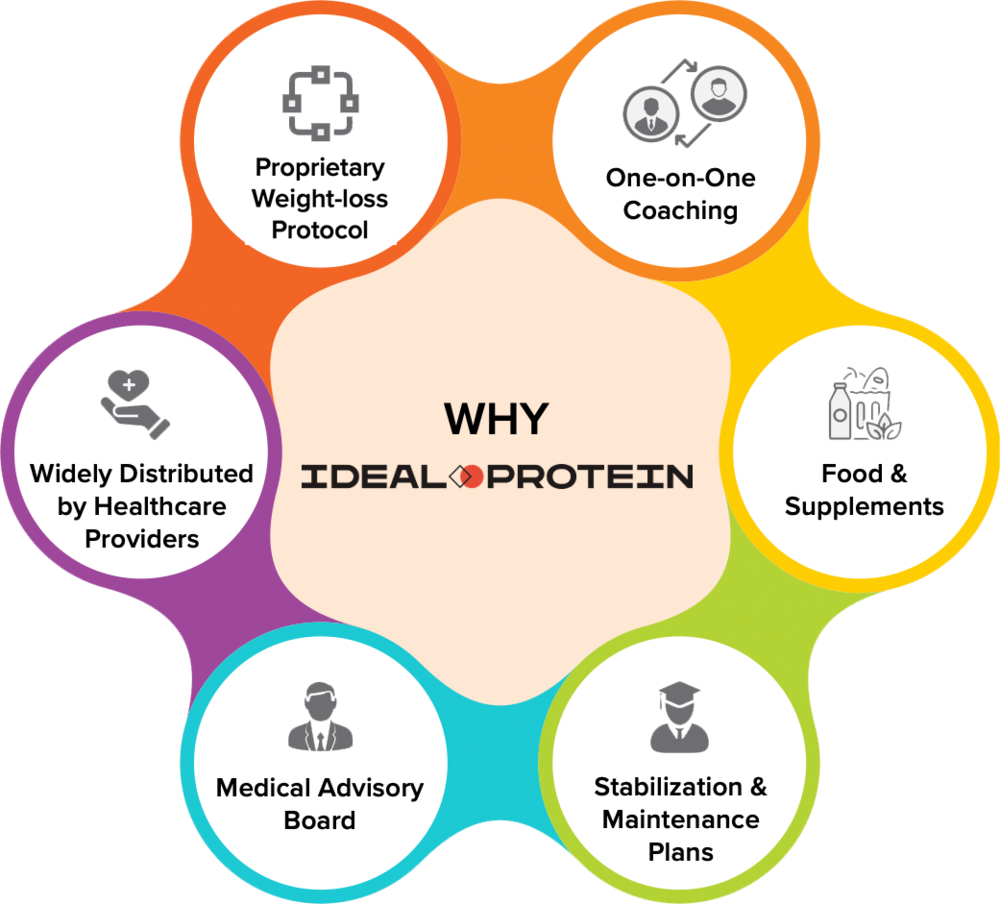 Ideal Protein Healthcare Providers